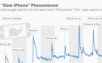 Apple iOS 11 and the 'old' iPhone problem